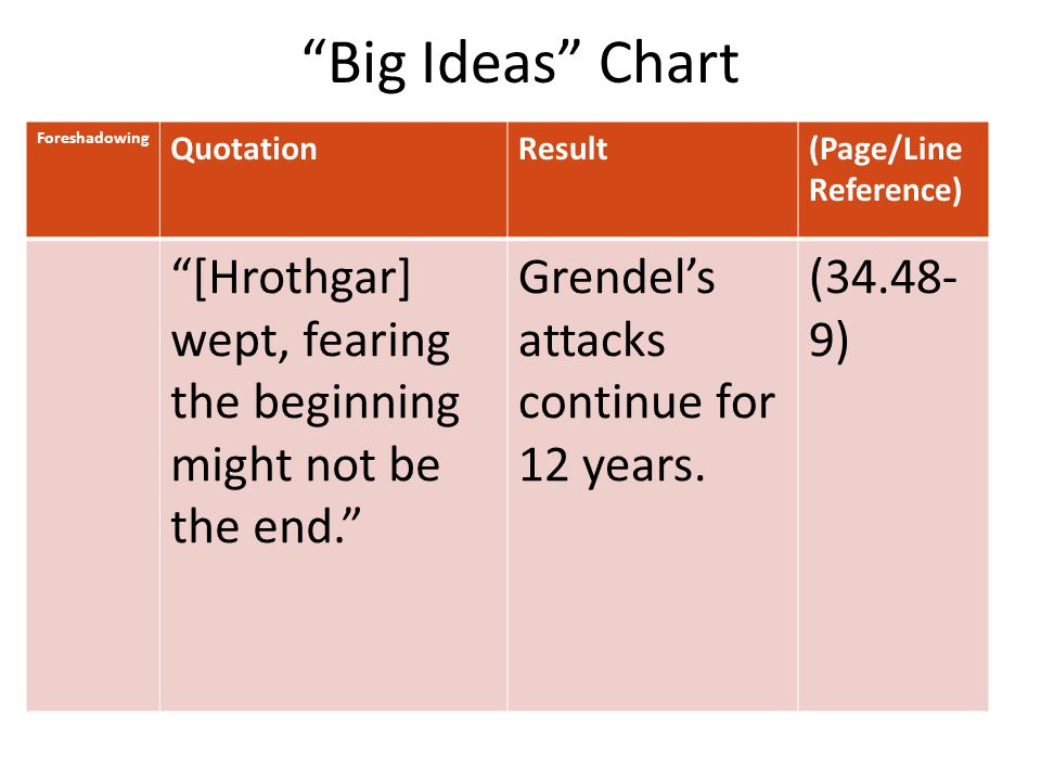 Big Ideas Chart Foreshadowing. Quotation. Result. (Page/Line Reference) [Hrothgar] wept, fearing the beginning might not be the end.